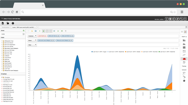 The analytics interface can be used to monitor and report on all aspects of your library